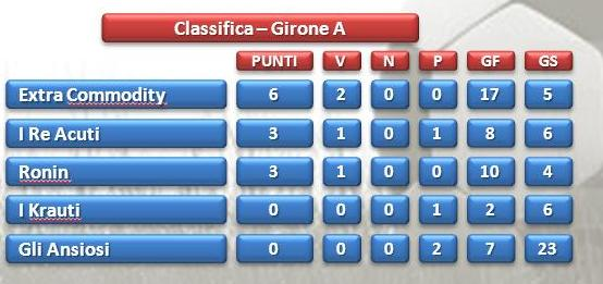 classifica girone A Olympic Games call center Taranto