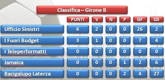 classifica girone B Olympic Games call center Taranto