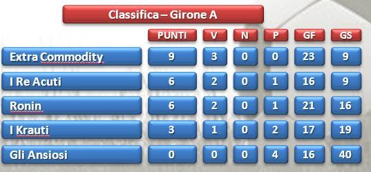 Olympic Games call center Taranto classifica girone A dopo 4°giornata