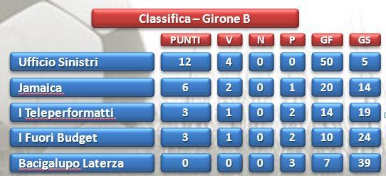 Olympic Games call center Taranto classifica girone B dopo 4°giornata