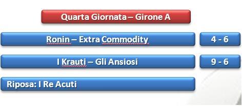 Risultati girone A calcetto call center Taranto