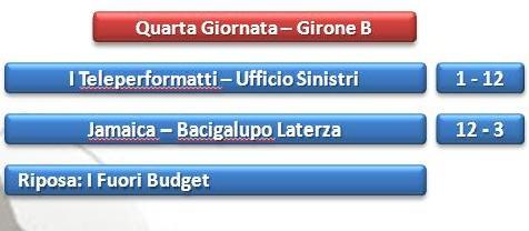 Risultati girone B calcetto call center Taranto