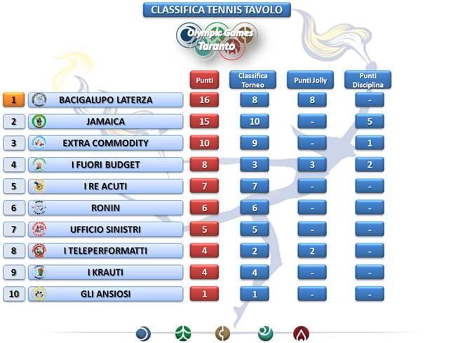 classifica torneo tennis tavolo Teleperformance