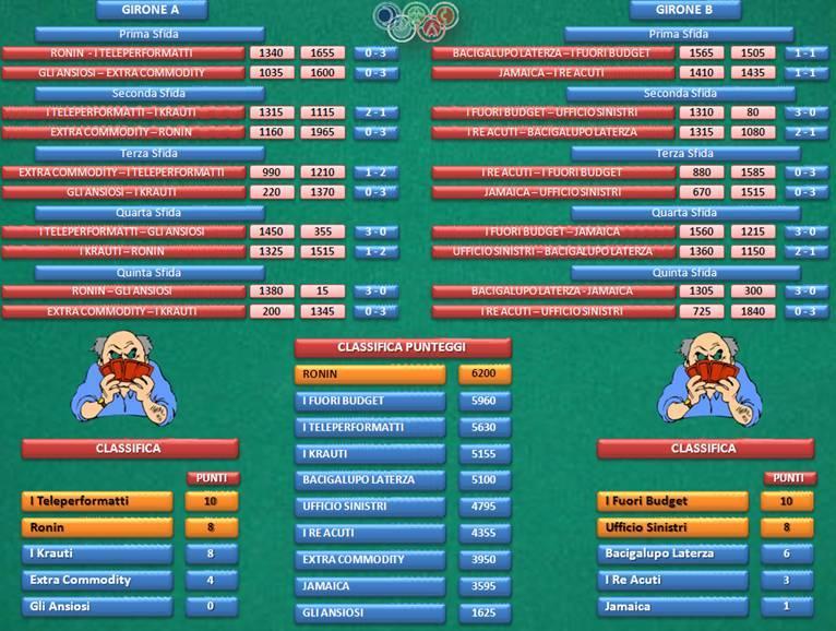 gironi torneo burraco tp