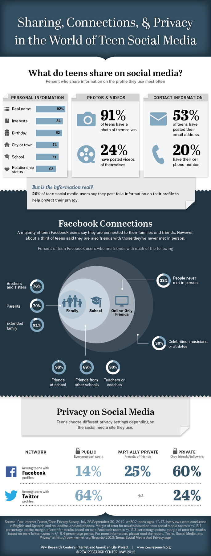 adolscenti social network