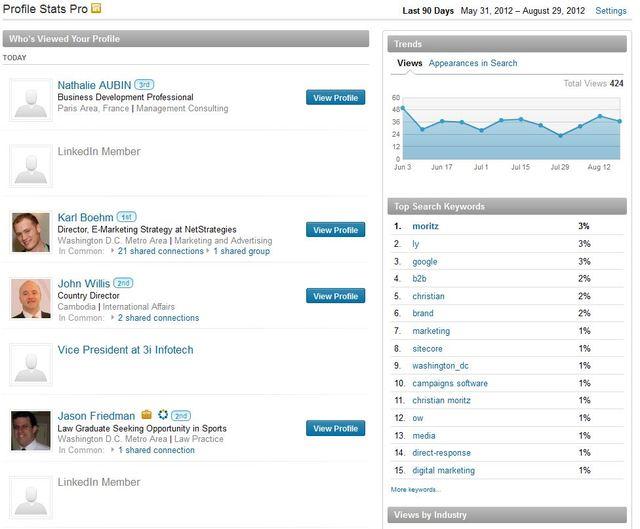 LinkedIn Chi ha visto il profilo