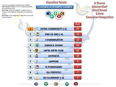 teleperformance classifica olympic games
