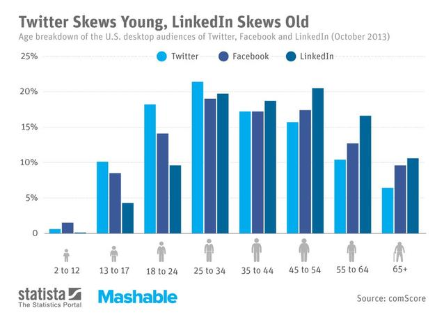 grafico su social media e fasce d'età