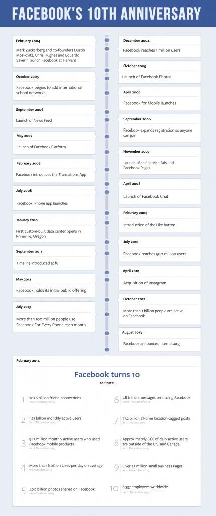 iconografica 10 anni di facebook