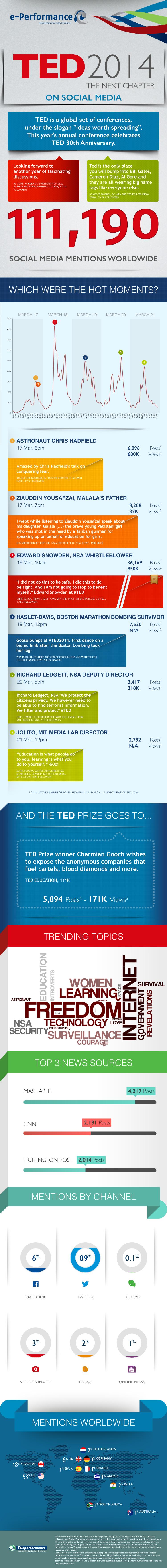 TED2014 infografic teleperformance