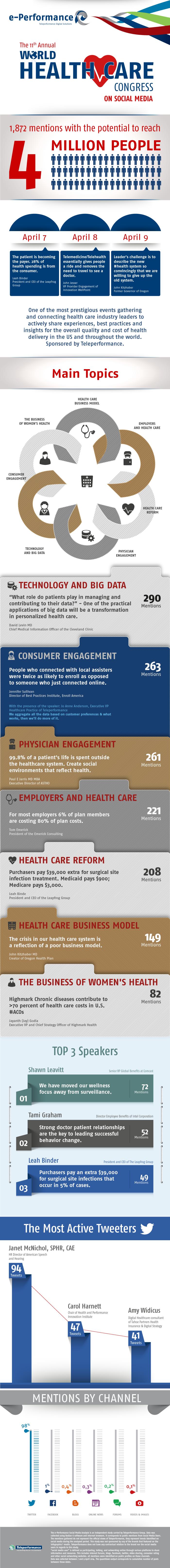 e-performance health care