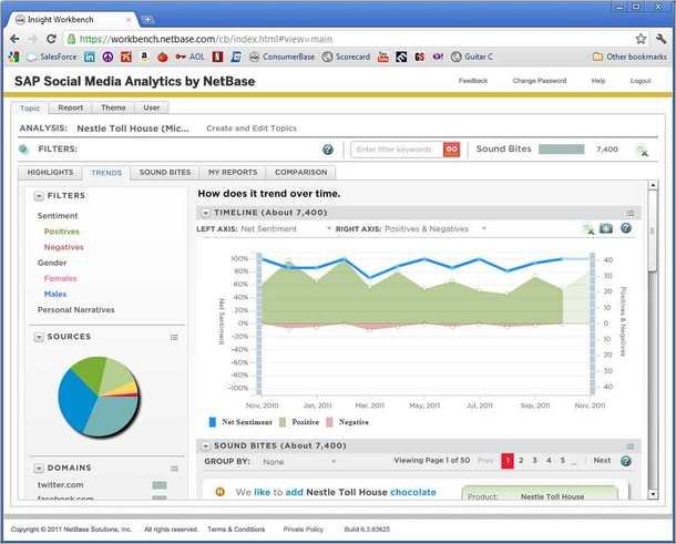 analisi dei dati dei social network