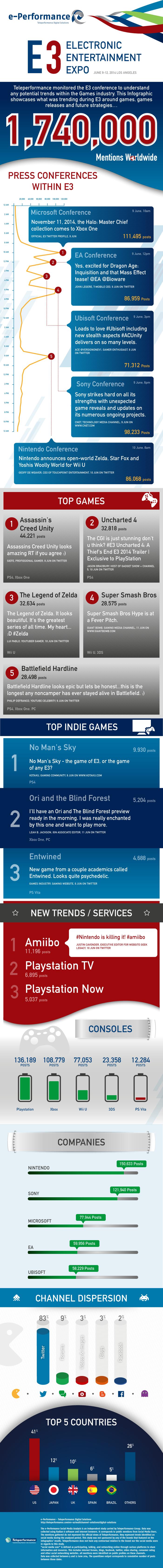 infografica e-perfomance