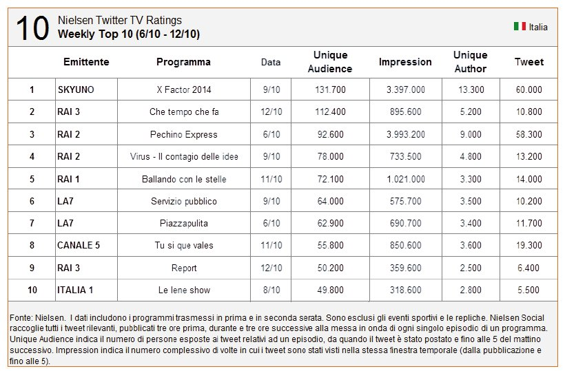 nielsen-twitter-tv-ratings