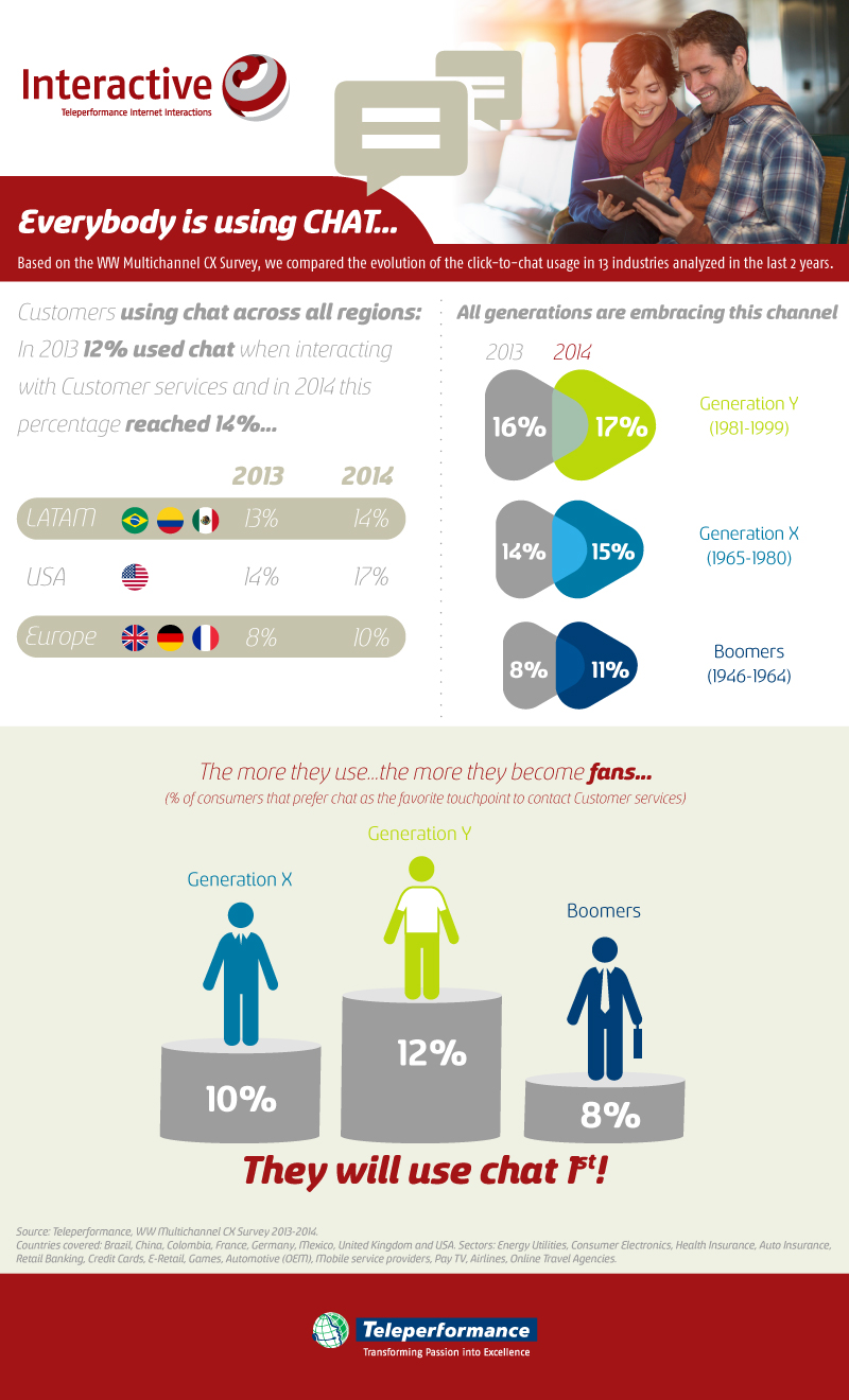 Chat Infographic teleperformance