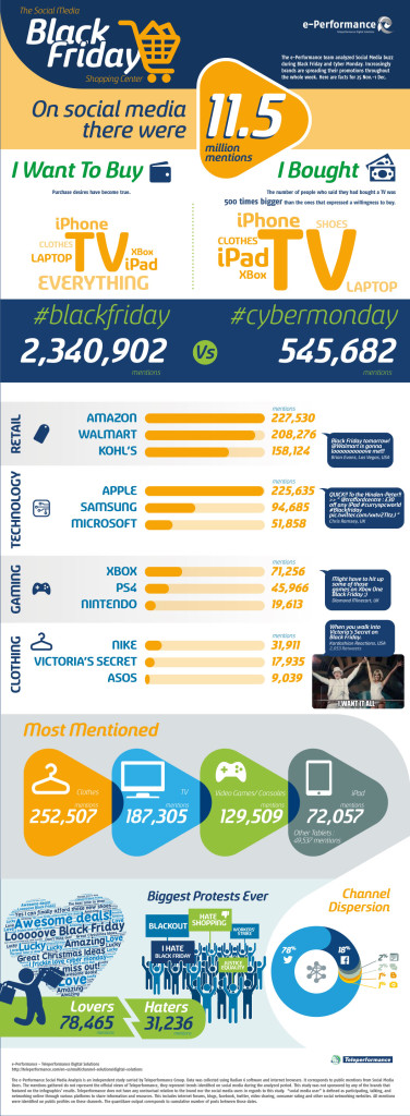 BlackFriday 2014 infografic teleperformance