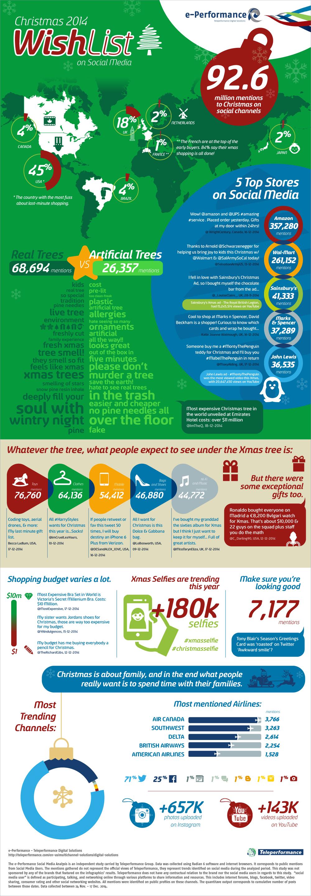 Teleperformance WishList 2014 infografic
