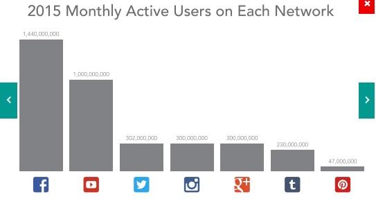 i brand ed social marketing