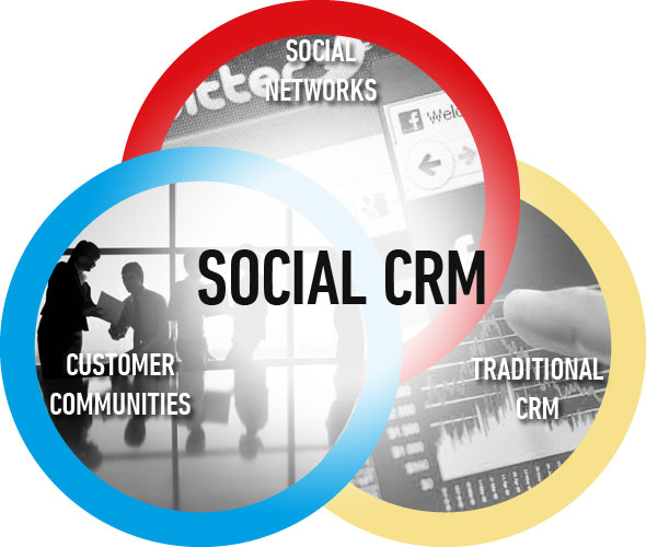 social media relationship management
