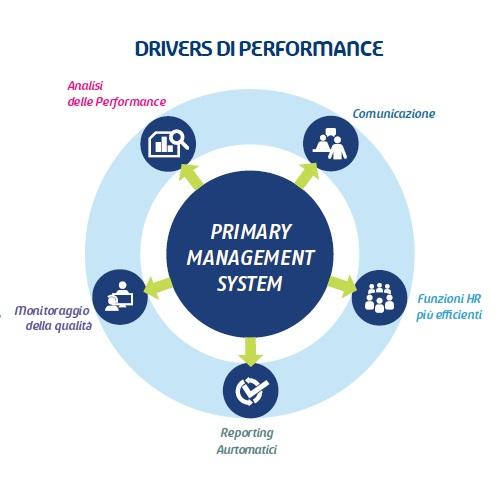 standardizzazione processi customer service