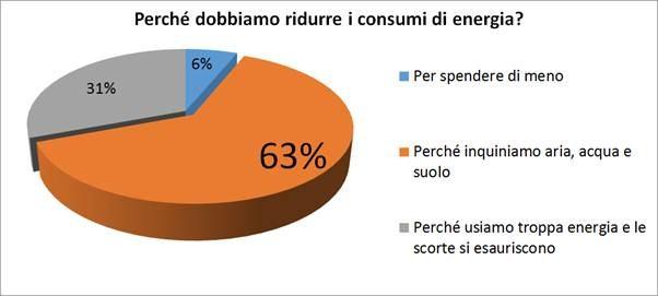 mese dell'efficienza energetica