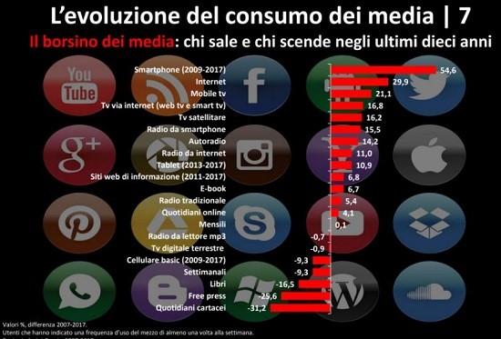 l'evoluzione del consumo dei media