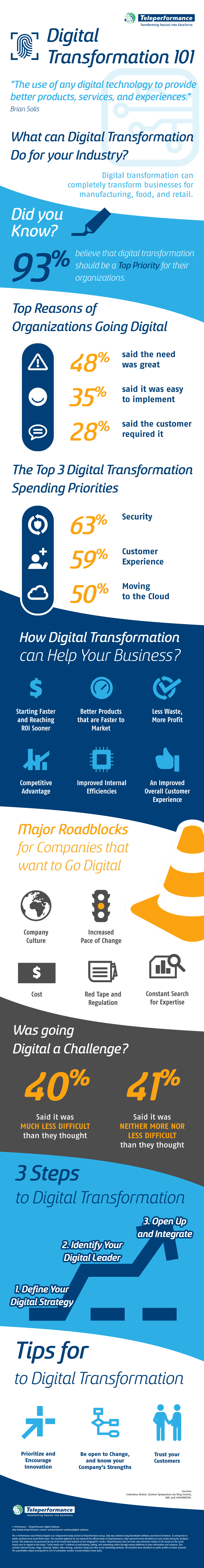 Digital-Transformation-Infographic