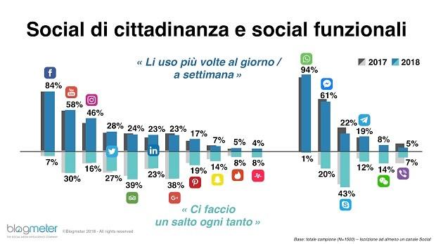 social cittadinanza e funzionali